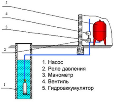 Гидроаккумулиаторы  и их назначение