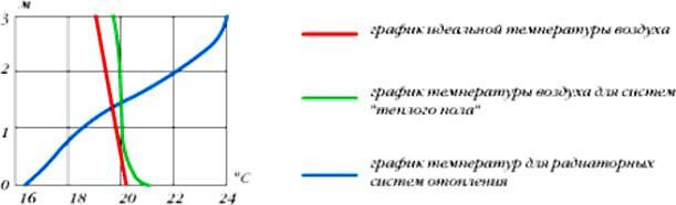 График температур воздуха при различных отопителных системах