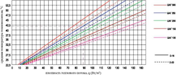График зависимости удельного теплового потока от средней температуры воды