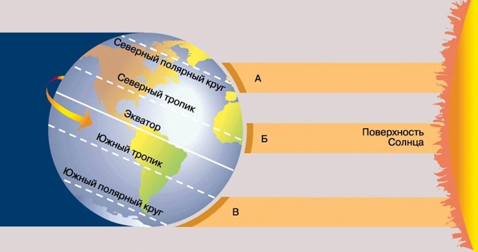 Solnechnye kollektory geliosistemy