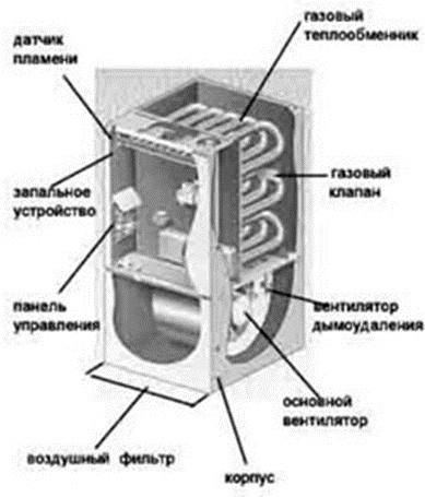 Газовые воздухонагреватели-1