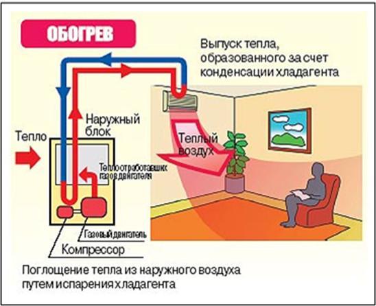 Газовые кондиционеры-1