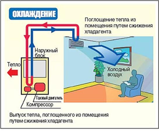 Газовые кондиционеры