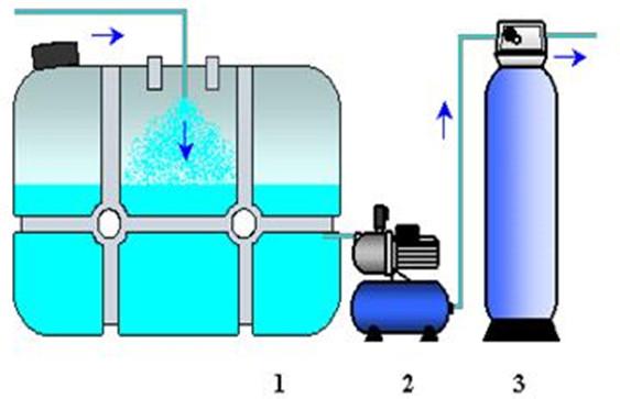 Система очистки воды для коттеджа-1