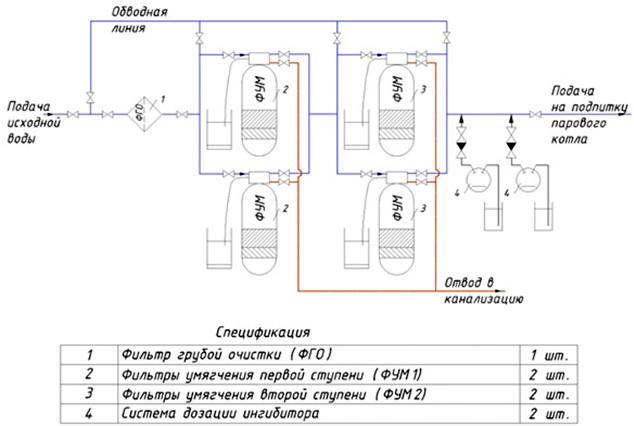 Системы водоподготовки и очистки воды для котельных установок. Монтаж систем отопления Тюмень