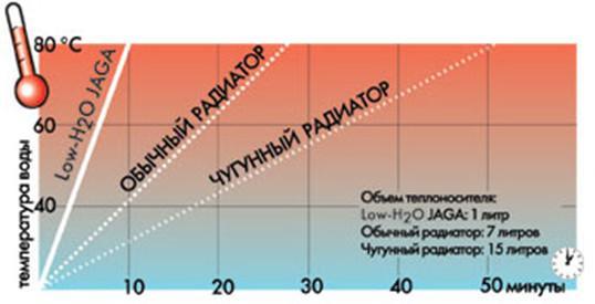Сравнение скорости разогревания