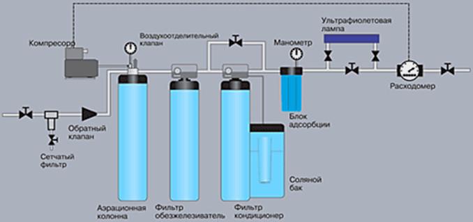 Схема водоочистки коттеджа