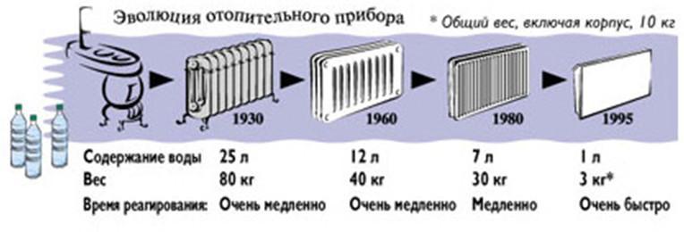 Эволюция отопительного прибора