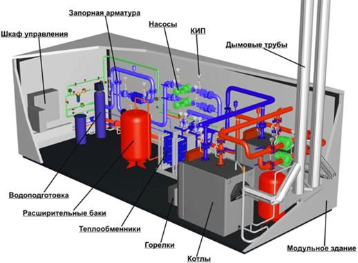 Основное тепломеханическое оборудование котельной