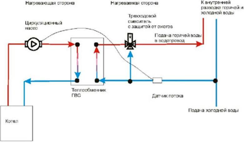Приготовление горячей воды (ГВС), для бyтовых и хозяйственных нужд