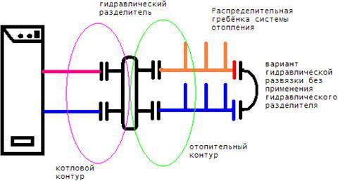 гидравлический разделитель