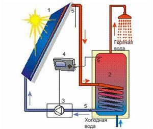 Альтернативное отопление частного дома-1