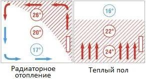 Радиаторы или теплый пол -1