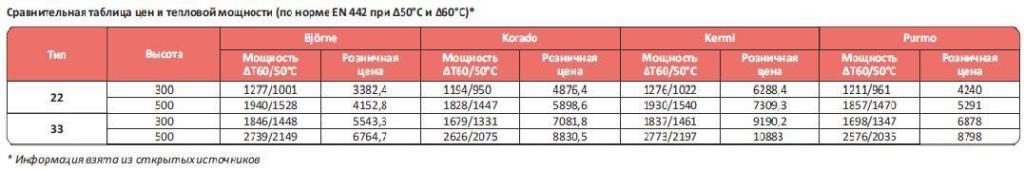 Сравнительная таблица тепловой мощности