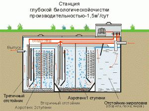 Станция глубокой биологической очистки