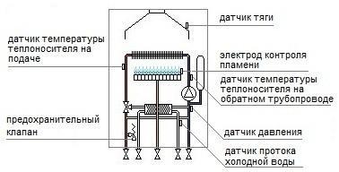 Устройство газовых котлов-1