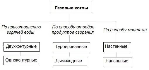 Устройство газовых котлов-2