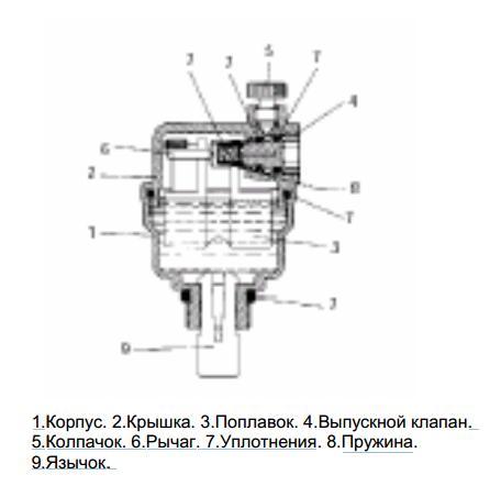 Открытие и закрытие клапана