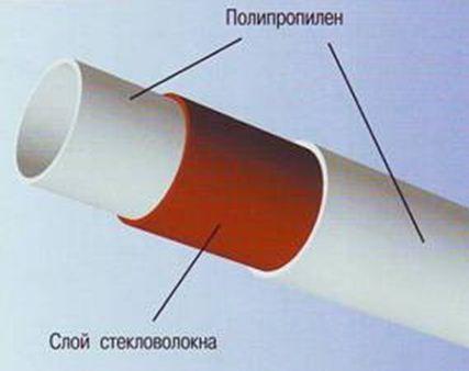 Полипропиленовые трубы и фитинги PP-R 1